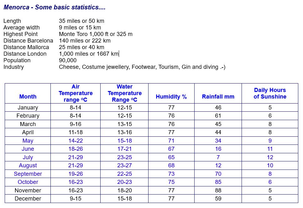 Tiempo y Temperaturas generales en Menorca,
